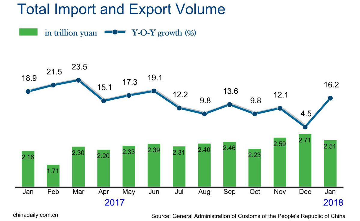China's Foreign Trade Up 16.2% In January
